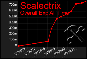 Total Graph of Scalectrix