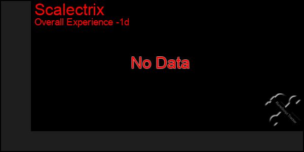 Last 24 Hours Graph of Scalectrix