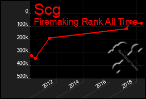 Total Graph of Scg