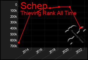 Total Graph of Schep