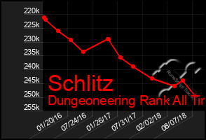 Total Graph of Schlitz