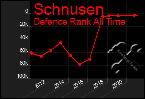 Total Graph of Schnusen