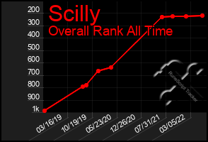 Total Graph of Scilly