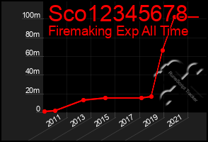Total Graph of Sco12345678