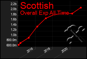 Total Graph of Scottish