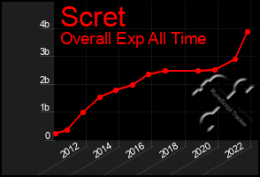 Total Graph of Scret