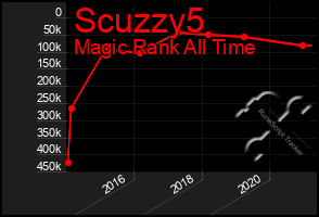 Total Graph of Scuzzy5