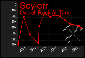Total Graph of Scylerr