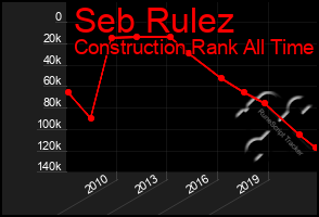 Total Graph of Seb Rulez