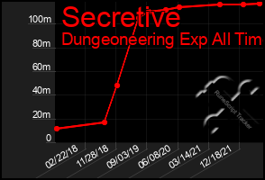 Total Graph of Secretive