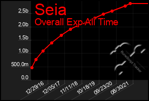 Total Graph of Seia