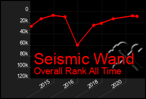 Total Graph of Seismic Wand