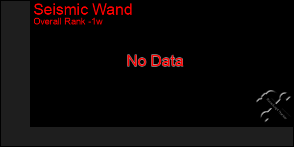 Last 7 Days Graph of Seismic Wand