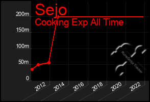 Total Graph of Sejo