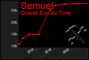 Total Graph of Semuel