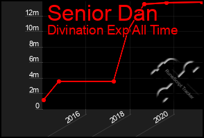 Total Graph of Senior Dan