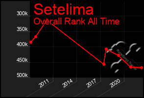 Total Graph of Setelima