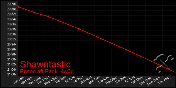Last 31 Days Graph of Shawntastic