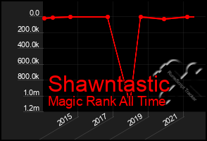 Total Graph of Shawntastic