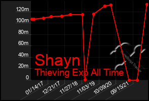 Total Graph of Shayn