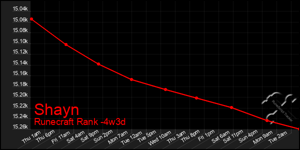 Last 31 Days Graph of Shayn