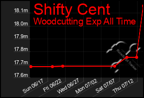 Total Graph of Shifty Cent