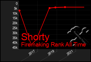 Total Graph of Shorty