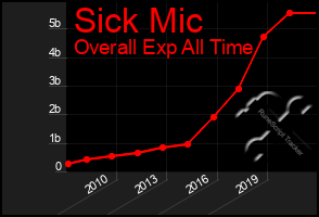 Total Graph of Sick Mic