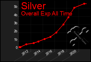 Total Graph of Silver