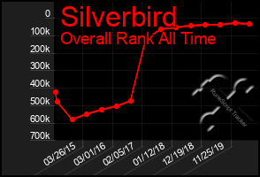 Total Graph of Silverbird