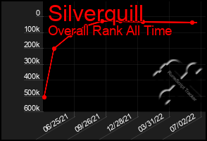 Total Graph of Silverquill