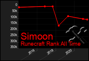 Total Graph of Simoon