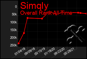 Total Graph of Simqly