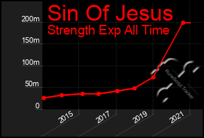 Total Graph of Sin Of Jesus