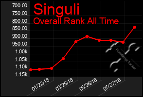 Total Graph of Singuli