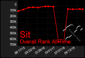 Total Graph of Sit