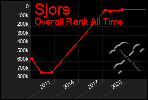 Total Graph of Sjors