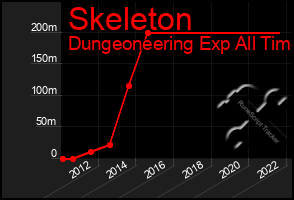 Total Graph of Skeleton