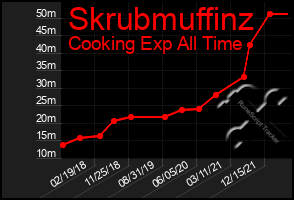 Total Graph of Skrubmuffinz