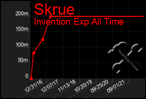Total Graph of Skrue