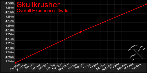 Last 31 Days Graph of Skullkrusher
