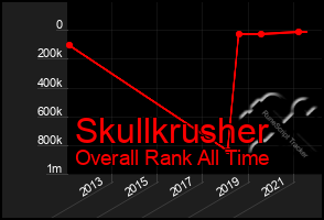 Total Graph of Skullkrusher