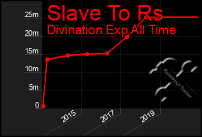 Total Graph of Slave To Rs