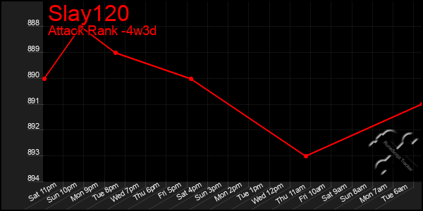 Last 31 Days Graph of Slay120