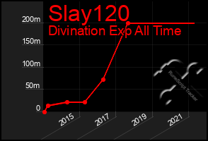 Total Graph of Slay120