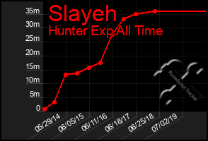 Total Graph of Slayeh