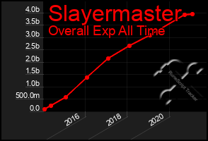 Total Graph of Slayermaster