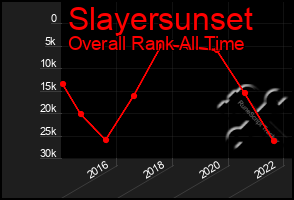 Total Graph of Slayersunset