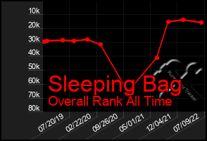 Total Graph of Sleeping Bag