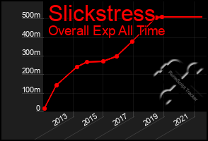Total Graph of Slickstress